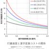 タイピングは漢字変換でどれくらい遅くなる?