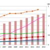 【経営破綻が相次ぐ日本企業】原因は大学ランキングdwonによる研究開発力衰退で間違いない!!
