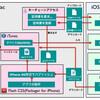 iOS App開発:.p12ファイルとProvisioning Profileの作成(改訂版)