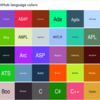 Githubのプログラミング言語の色を提供しているリポジトリ