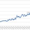 本日の損益 +189,403円
