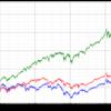 米国株のパフォーマンスは他を圧倒している