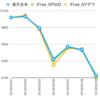 暴落時の変動(楽天全米、iFree S&P500、iFree NYダウ)