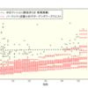 【パークシティ武蔵小杉ザガーデンタワーズウエスト】新築価格の分析
