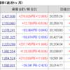 株じろう 2019年1月15日(火)引け後の資産残高 年初来+50%超えか!
