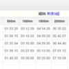 第43回全日本大学選手権2日目 結果