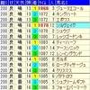 函館スプリントS2018出走馬予定馬考察と消去法予想