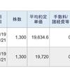 今日は、レバレッジETFのデイトレで、88,440円の利益でした。