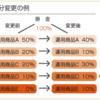 確定拠出年金(受取り時の節税、運用の仕方、QAまとめ)