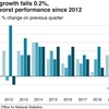 イギリスの2019年4~6月期経済成長率がマイナス0.2% その原因は?