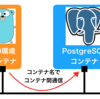 Dockerのコンテナ間通信~アプリとDBを繋ぐ~