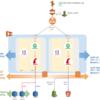 Rails × ECS でオートスケーリング&検証環境の自動構築