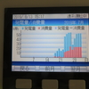 さらぽか電気消費量、途中経過発表(●´ω`●)