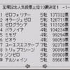 ウイポ2プログラム96 2000年7月