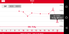 72.2kg(-4.6kg)。昨日の増加分を絶食で戻す