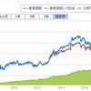 ただの気になる投資信託ファンドの本日の結果(H30.9.3)上がったらまた下がるこのシーソーゲームこそ積立投資だよの件
