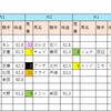 【データ分析】2018/10/27-東京-10R-神無月Sダ1400