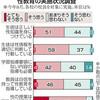 性教育、都内中学校調査 「指導要領外も必要」46% - 東京新聞(2018年9月14日)