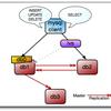 レプリケーションしてるMySQLで、マスタやスレーブが障害停止した場合のリカバリプラン