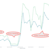 AirMac Extream変更による効果検証