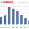 東京都  新型コロナ   116人感染確認   10週間前の感染者数は491人