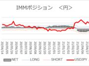 「ドル/円3週間ぶり高値も円ネットショート減少」【今週のIMMポジション】2021/5/10