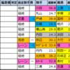 セントライト記念【過去成績データ】好走馬傾向2020