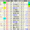 第37回フェアリーステークス(GIII)