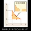 【第2弾】物理の熱機関のグラフもICTを活用してビジュアルなシミュレーションを見れば一目瞭然