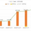 【2019年2月】つみたてNISA運用実績 元本は466,666円、運用益3,595円でした