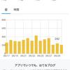 【9455PV】ブログ開設から25ヶ月目のアクセス数と9月投稿分おすめ記事3選