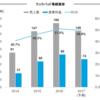クックパッド(2193)企業分析①