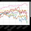 インデックス投信の資産公開  (2018/12/31)