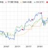 《祝15%増配》マクドナルド【MCD】配当金と保有状況 21ヶ月 2018年12月