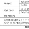 POG2020-2021ドラフト対策 No.108 フェミニン