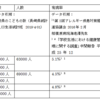 『長崎県のこどもの数に対する食物アレルギー推定患者数』