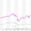 sp500連動米国ETF|VOOの株価チャートや配当の解説