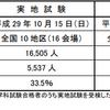平成29年 1級建築施工管理技士(実地)