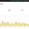 はてなブログ開設から一年ちょっと。PV数が10,000に到達しました!
