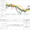 【0pips】2017年7月27日 USD/JPY 取引シグナル