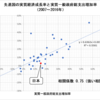 先進国の実質経済成長率と実質一般政府支出増加率(2007~2016年)
