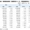 内需だけでは成り立たない日本財政