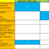 VMware NSX Advantages / Benefits