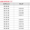 【速報】愛媛マラソン