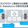 ローコードツールでHRビジネスクラウドのデータを Salesforce に連携:CData Salesforce Driver & ArcESB