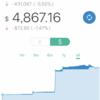 【先週比-230.23$】ウェルスナビ 2018/02 - 3週目の運用実績