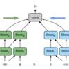 (論文)Cloze-driven Pretraining of Self-attention Networks