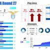 【19-20 セリエA 第27節】アタランタ vs ラツィオ