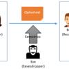 情報セキュリティ - 暗号技術(Cryptography)英語