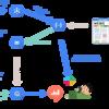 自分のデータ分析のためにRedashを構築した話 - 個人開発におけるデータ分析環境つくりとコストについて